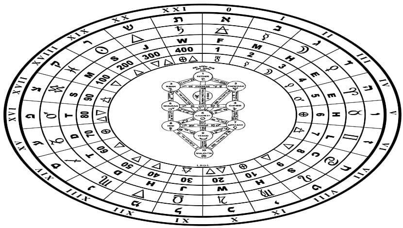 Alfabeto hebreo Cábala